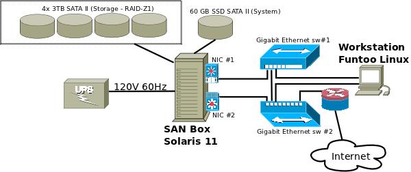 SAN Box used via iSCSI - Funtoo