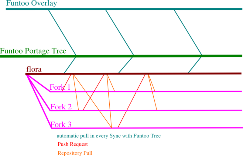 File:Funtoo-overlay-structure.png