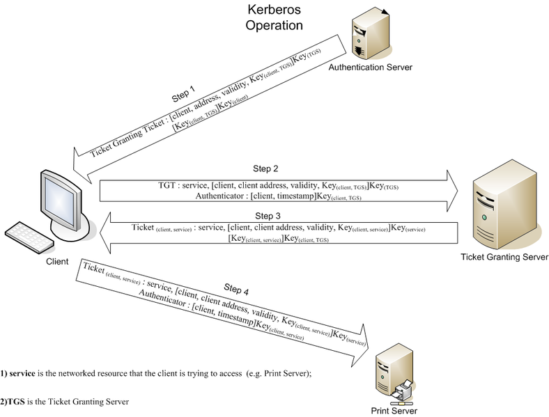 File:Kerberos operations.png
